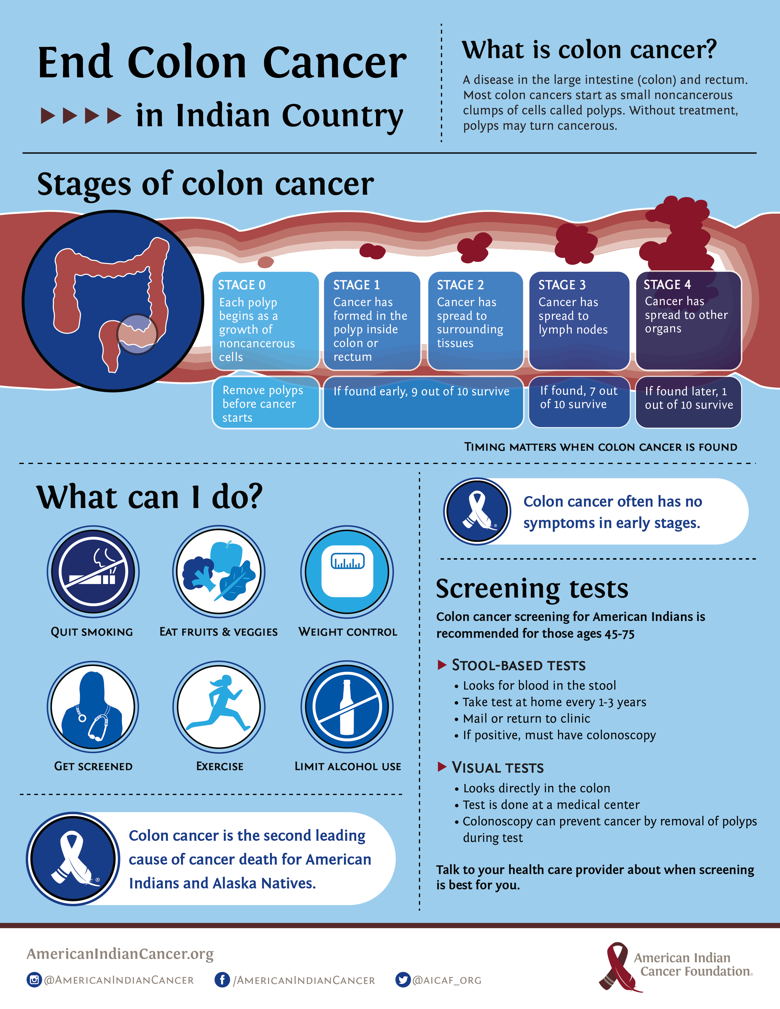 american cancer society colon cancer screening age 45